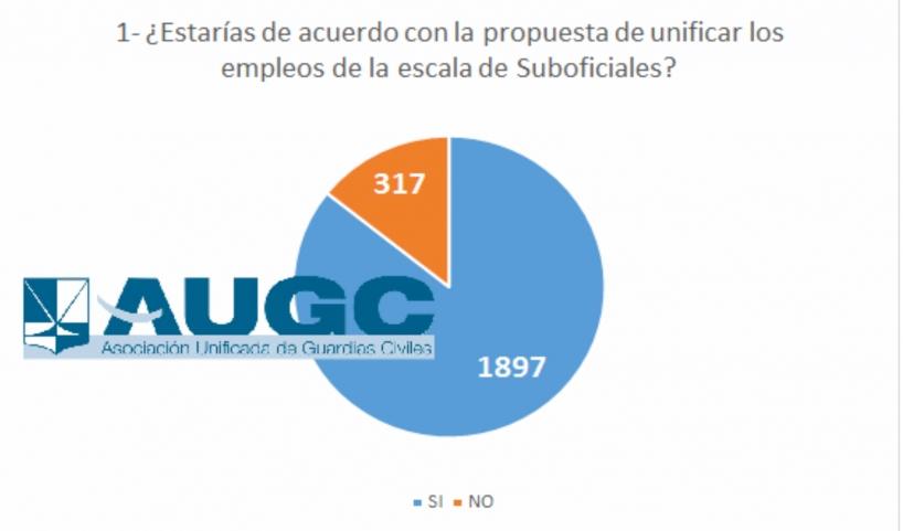 Encuesta sobre unificación empleos escala Suboficiales