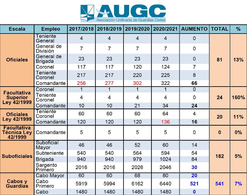 Cuadro elaborado por AUGC con el aumento de empleos por escalas de la Guardia Civil