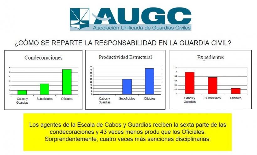 AUGC trabaja para cambiar este injusto reparto.