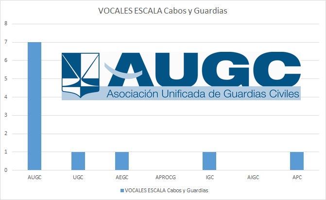AUGC renueva su liderazgo como asociación mas representativa en el Consejo.