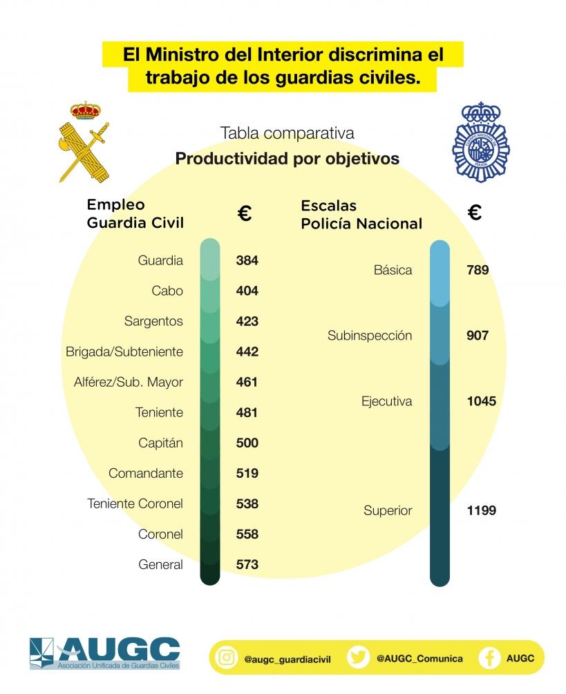 En esta tabla se aprecian las diferencias retributivas en el concepto de Productividad entre ambos cuerpos.