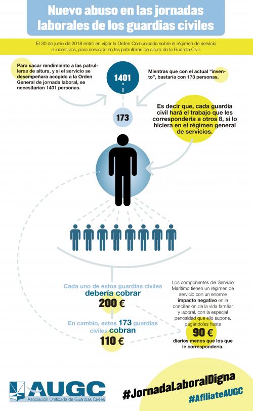 Gráfico que ilustra la situación de los agentes de Servicio Marítimo de la Guardia Civil.
